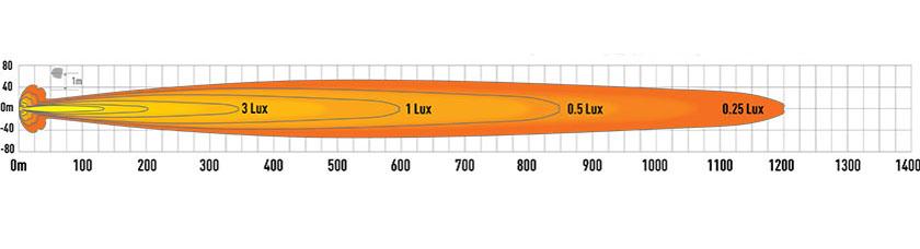 Lazer Triple-R 1000 Standard med e-boost lysbilde diagram
