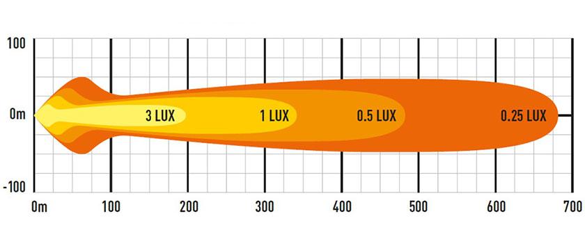 Lazer ST6 EVO lysbilde diagram