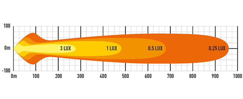 Lazer ST12 EVO lysbilde diagram