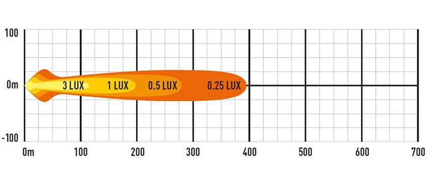 Lazer ST2 EVO lysbilde diagram