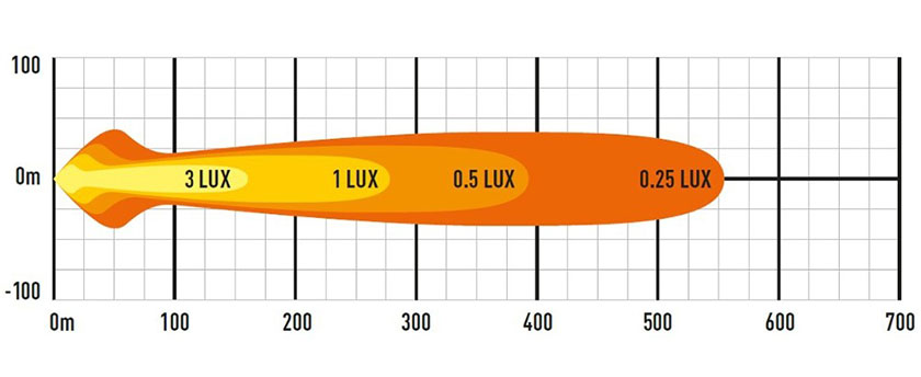 Lazer ST4 EVO lysbilde diagram