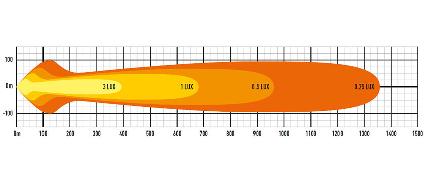 Lazer T24 EVO lysbilde diagram