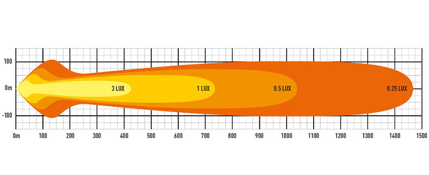 Lazer T28 EVO lysbilde diagram