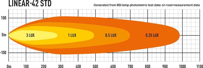 Lazer Linear 42 lysbilde diagram
