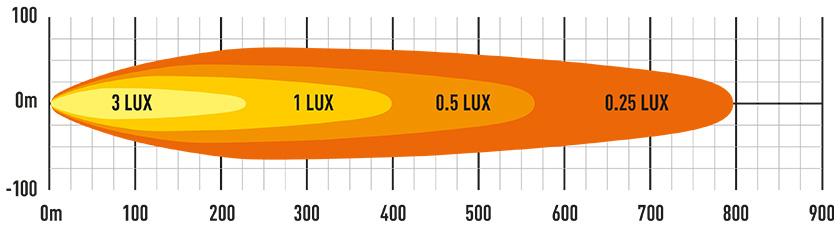 Lazer Linear 12 Elite lysbilde