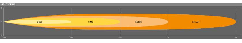 Osram FX500 kombo lysbilde diagram